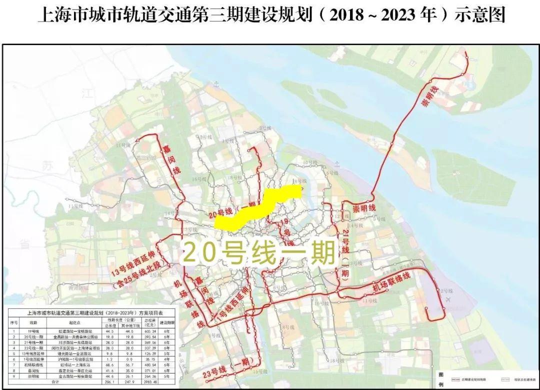 上海交通又要开挂!未来五年,新建9条轨道线路!