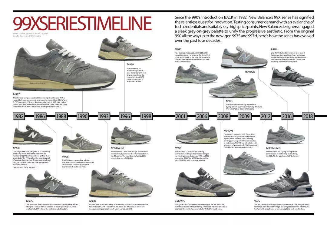 c386b2170bdd1 New Balance 鞋品发展史