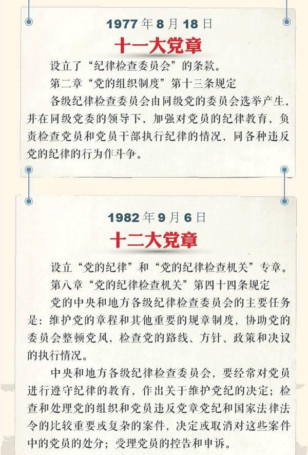 历数党章规定,看党的纪律检查委员会任务职责变化